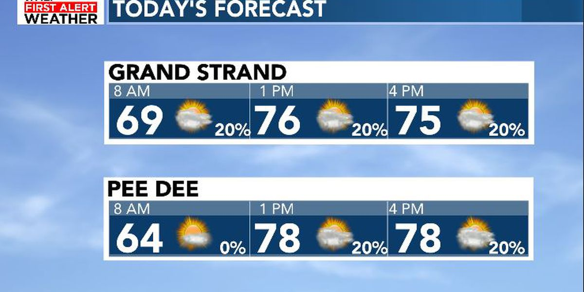 FIRST ALERT: Increasing rain chances and humidity into the new week