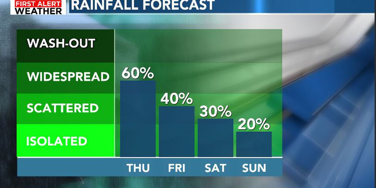FIRST ALERT: More downpours at times