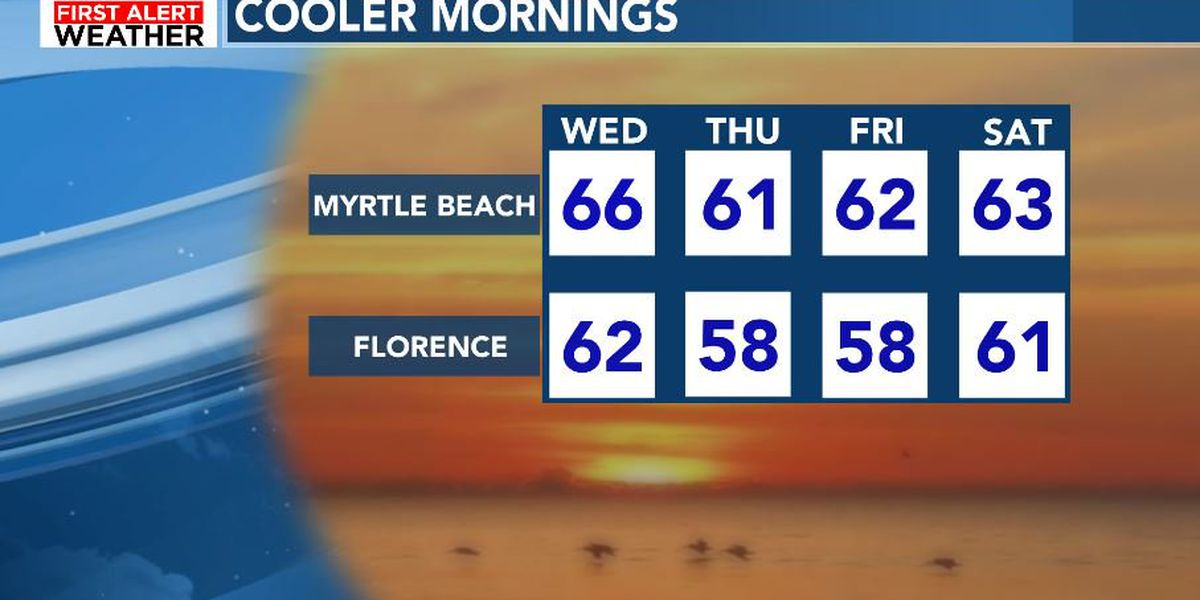 FIRST ALERT: Pleasant stretch of fall weather ahead