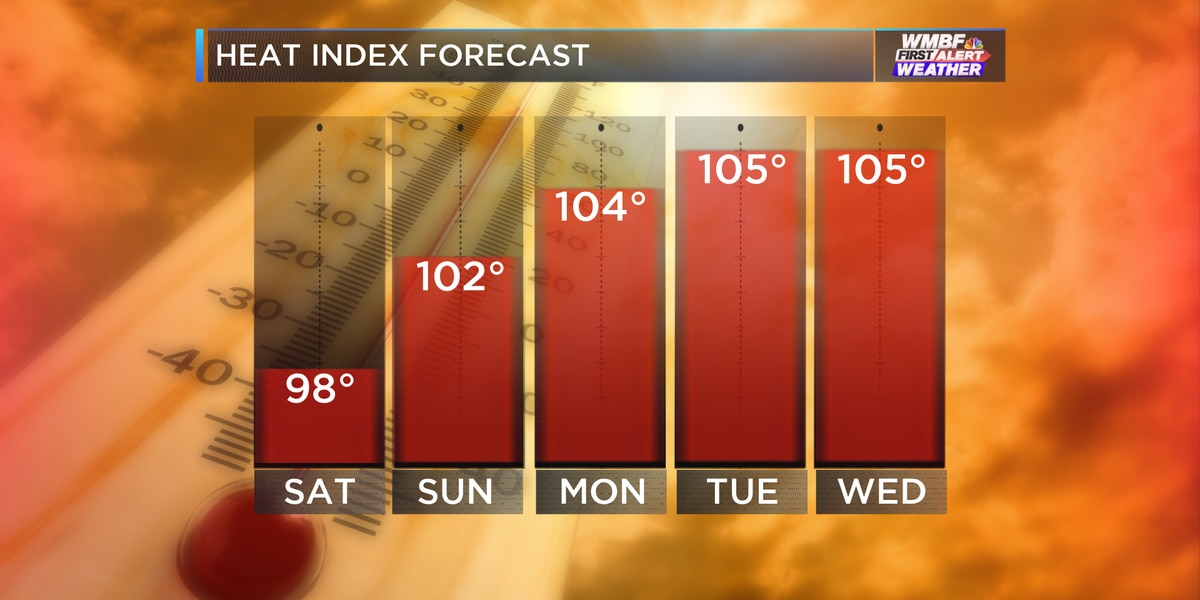 FIRST ALERT: Storms wrapping up, heat heading up Sunday