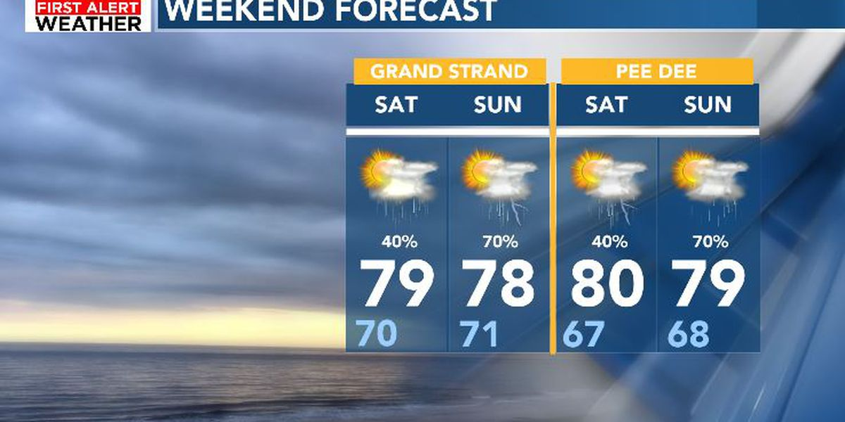 FIRST ALERT: A quiet end to the week before rain chances return