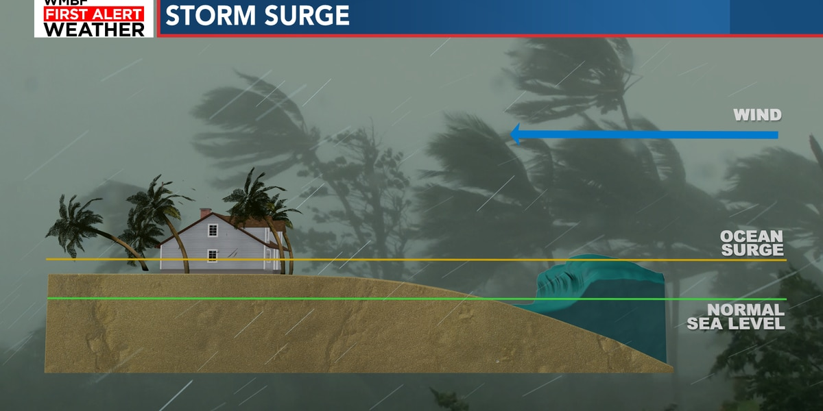 Weather Workshop: Storm Surge