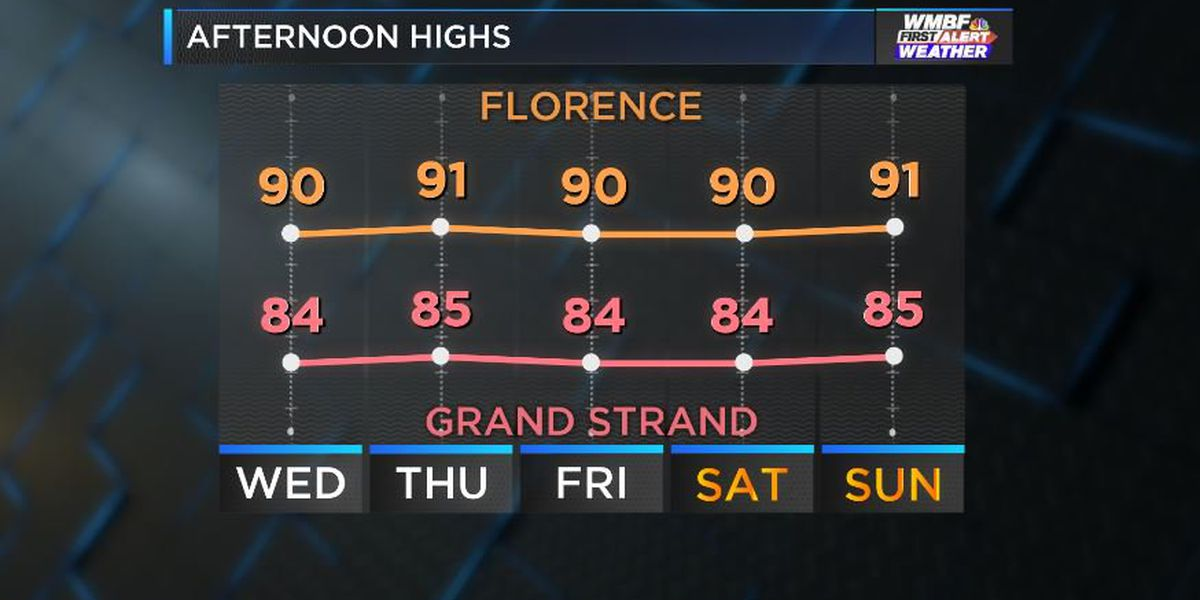 FIRST ALERT: Late summer heat drags on