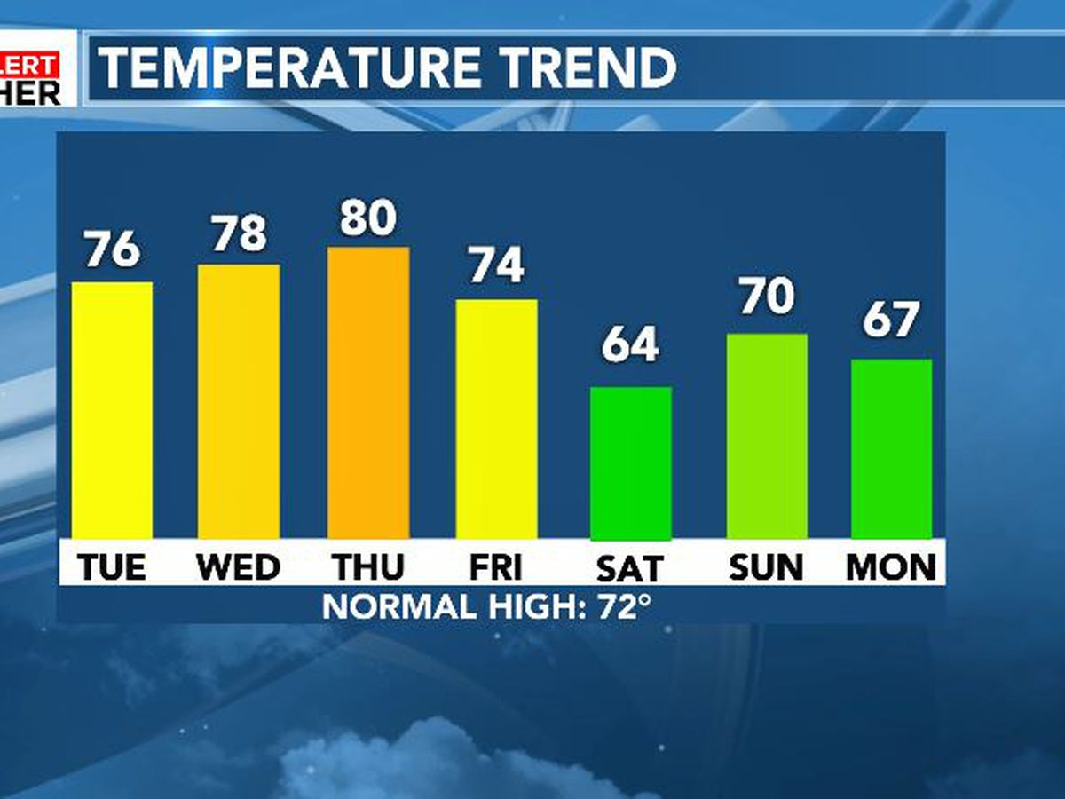 FIRST ALERT: Mild weather ahead of a weekend cool down