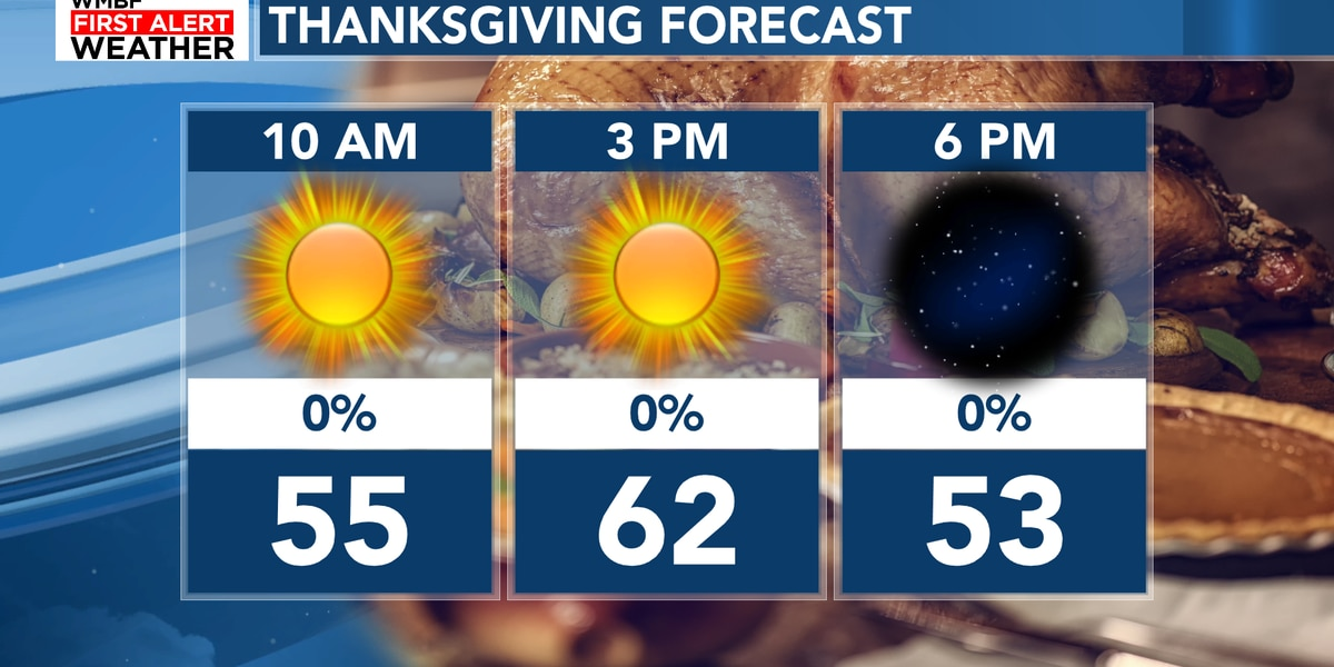 FIRST ALERT: Breezy and cooler for Thanksgiving