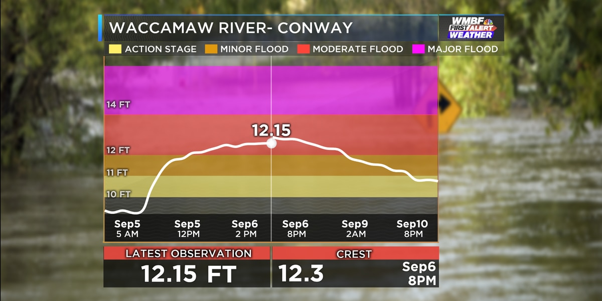 First Alert: Waccamaw River hits crest, slowly falls this