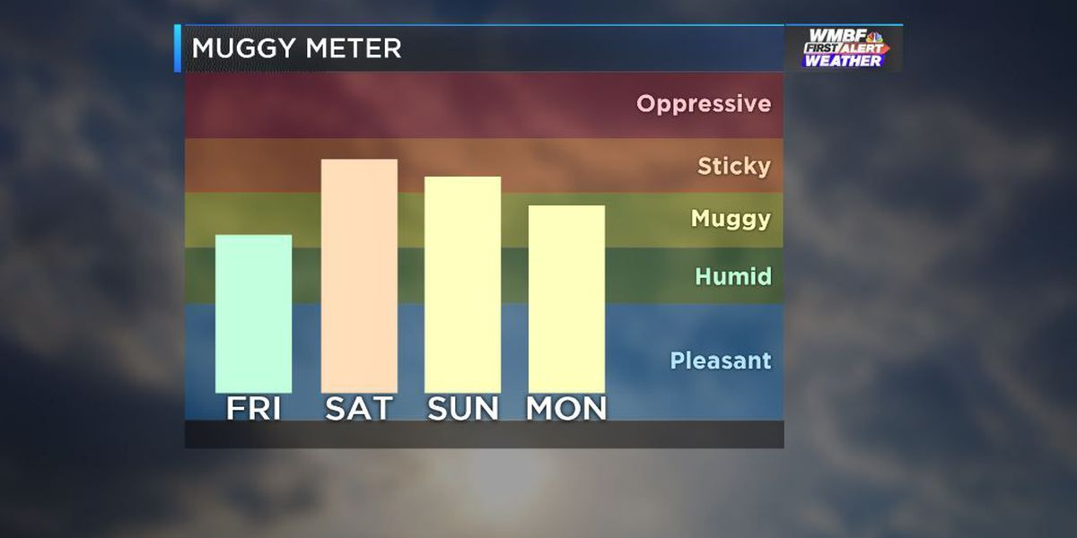 FIRST ALERT: Heat and humidity steadily build