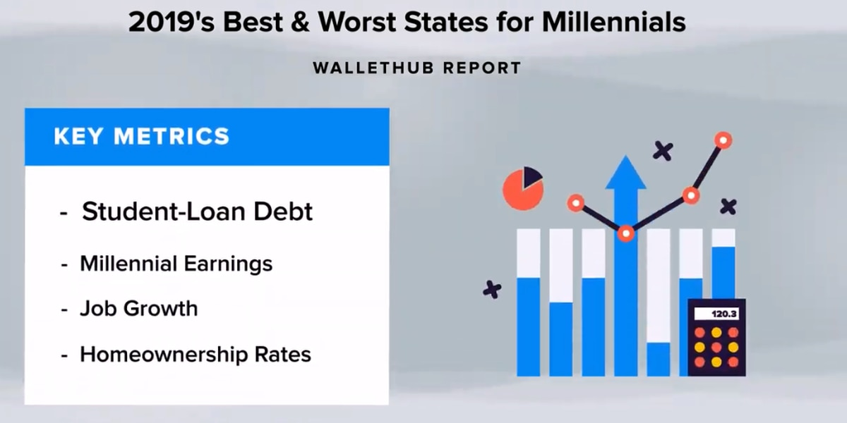 Report: SC among worst states for millennials