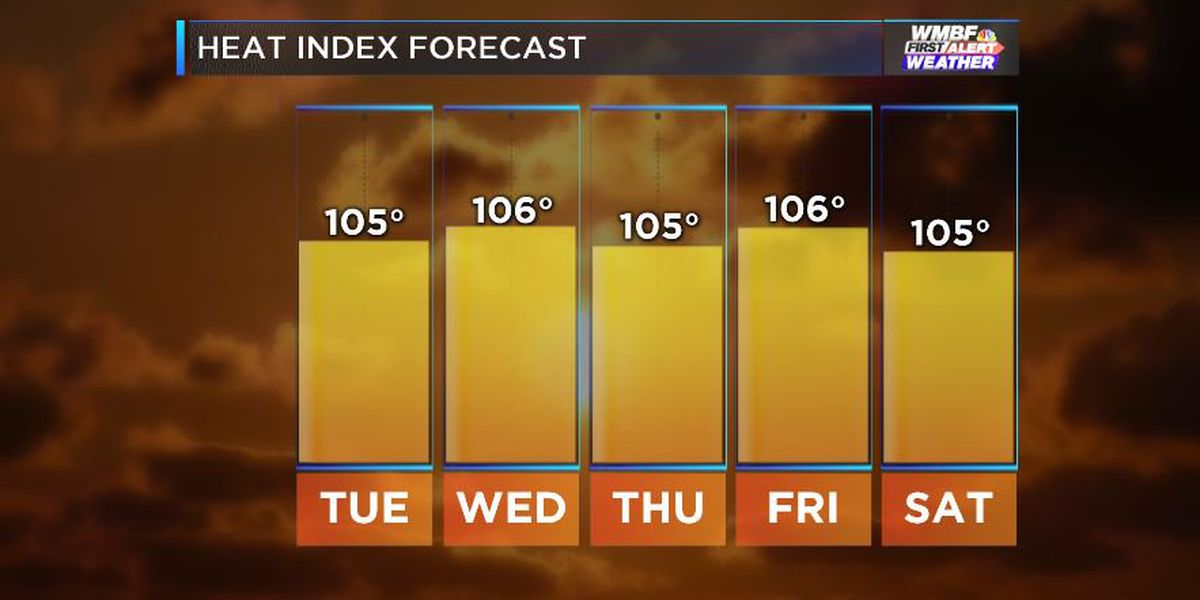FIRST ALERT: Scorching heat to last all week