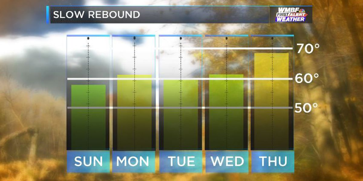 FIRST ALERT: Temperatures the rest of the Weekend are looking slightly Up
