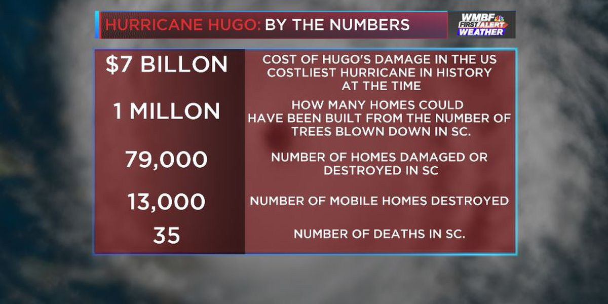 30 YEARS LATER: Hurricane Hugo by the numbers