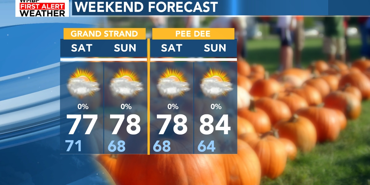 FIRST ALERT: Fall-like weather returns for the weekend