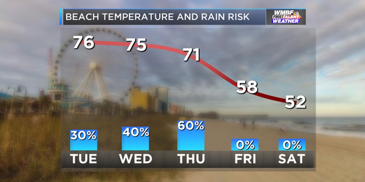 More record warmth Tuesday, more showers through late week