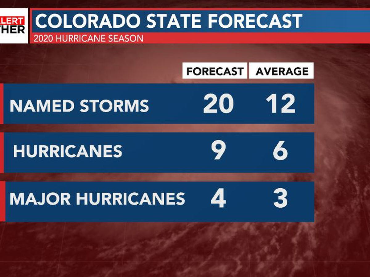 FIRST ALERT: Colorado State forecasters increase hurricane season forecast again