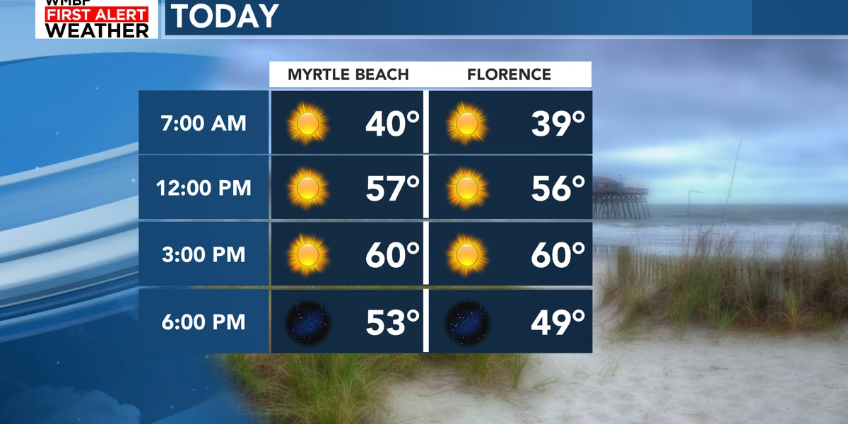 FIRST ALERT: Nice stretch of sunshine and mild days ahead