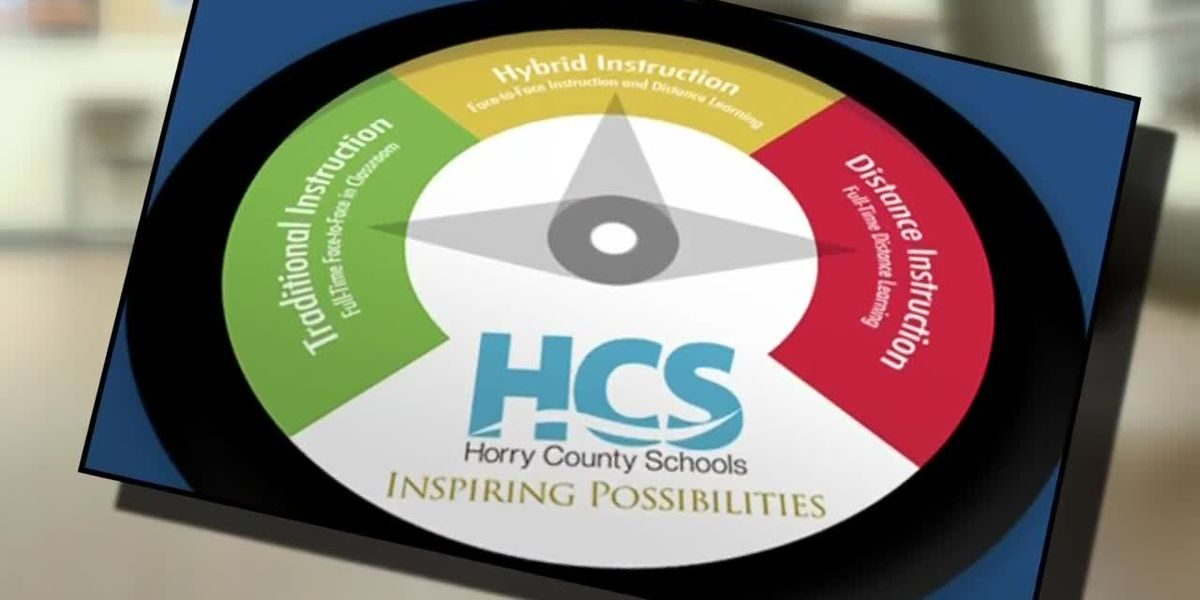 Horry County School Board Preview