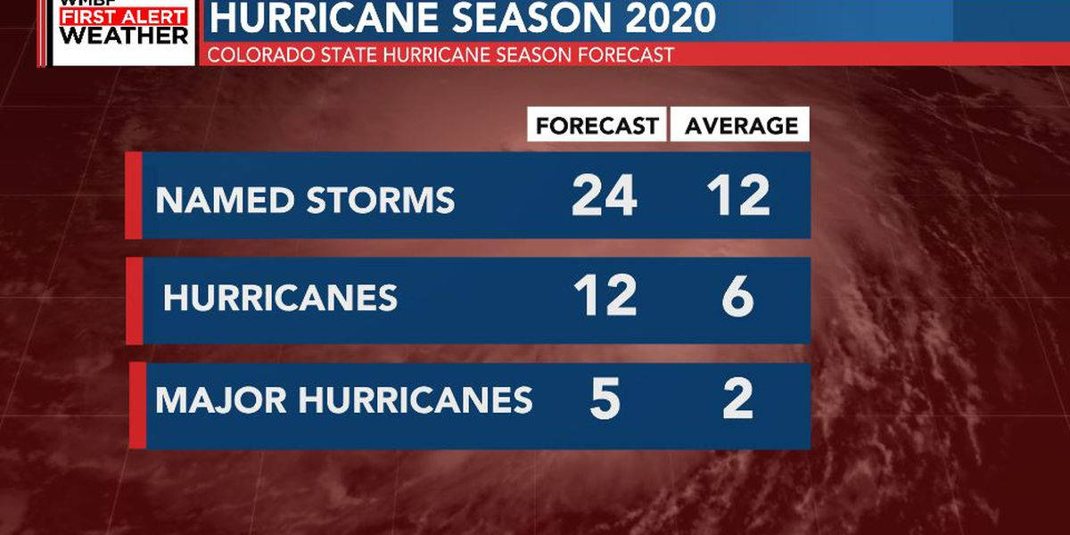 FIRST ALERT: Colorado State researchers now forecasting one of the most active hurricane seasons ever