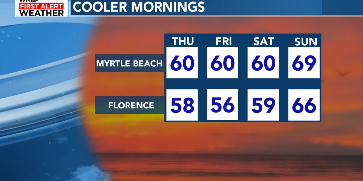 FIRST ALERT: Fall-like weather continues into the weekend