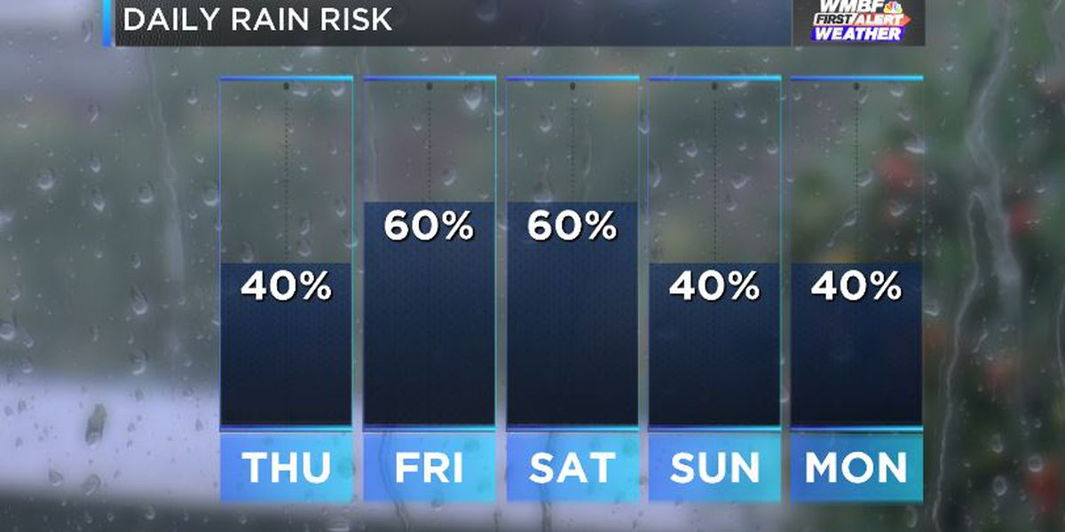 FIRST ALERT: On and off rain chances through the weekend