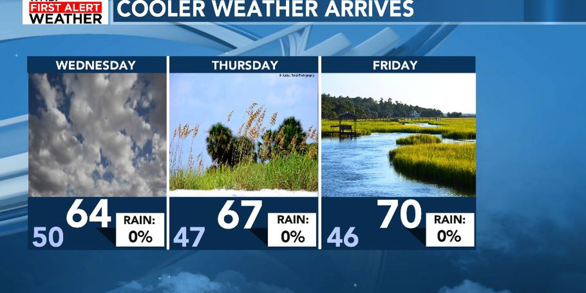 FIRST ALERT: Cooler air and clearing settle in