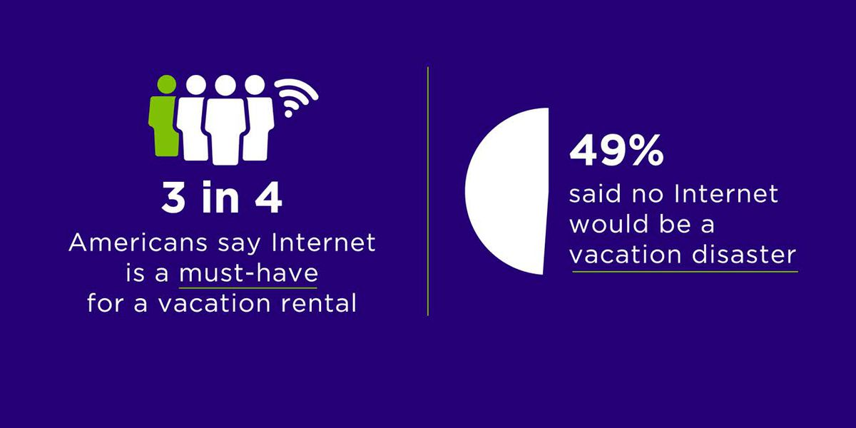 Survey: Americans want Internet more than air conditioning on vacation