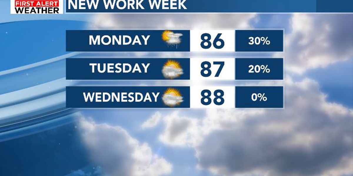 FIRST ALERT: Isolated showers and storms today, drier next week