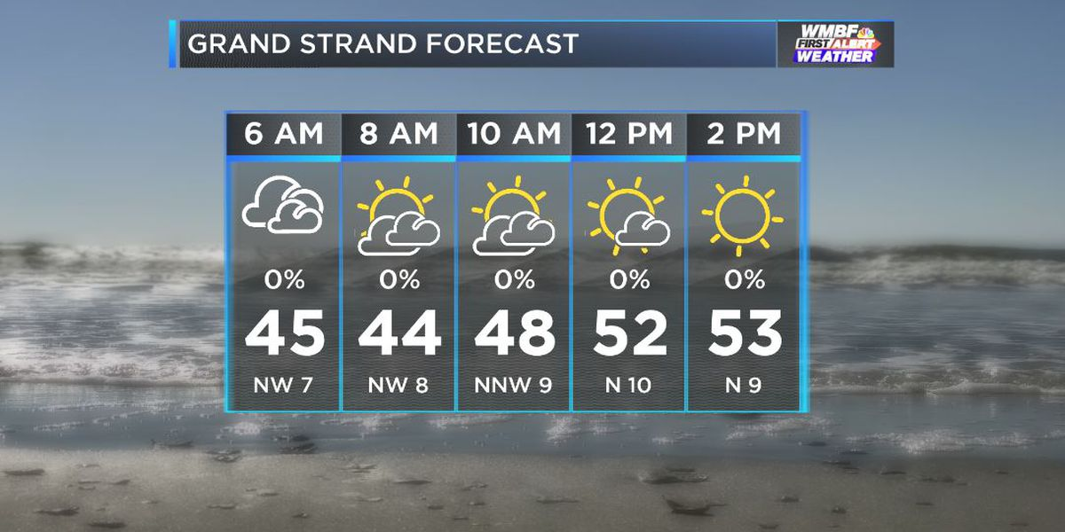 FIRST ALERT: Brighter and cooler Monday