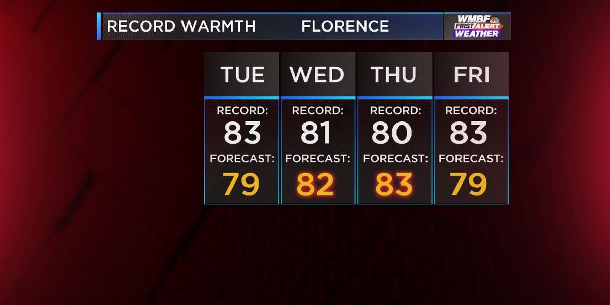 FIRST ALERT: Record warmth for mid-week