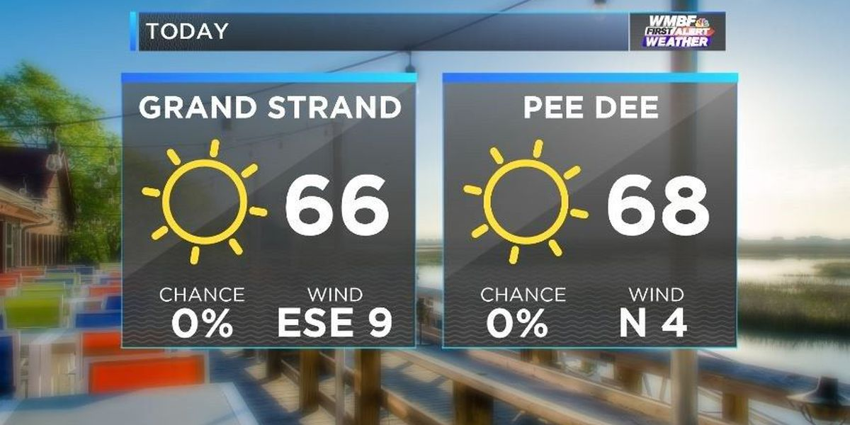 FIRST ALERT: Lots of sunshine, comfortable temperatures