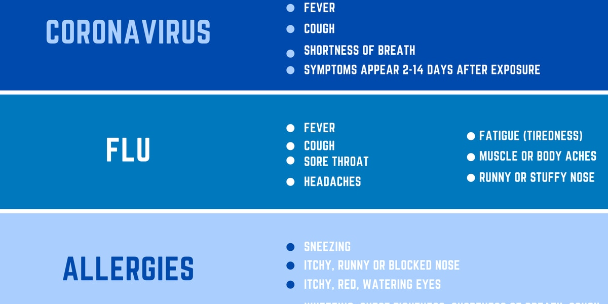 Knowing the differences between symptoms of COVID-19, flu, allergies