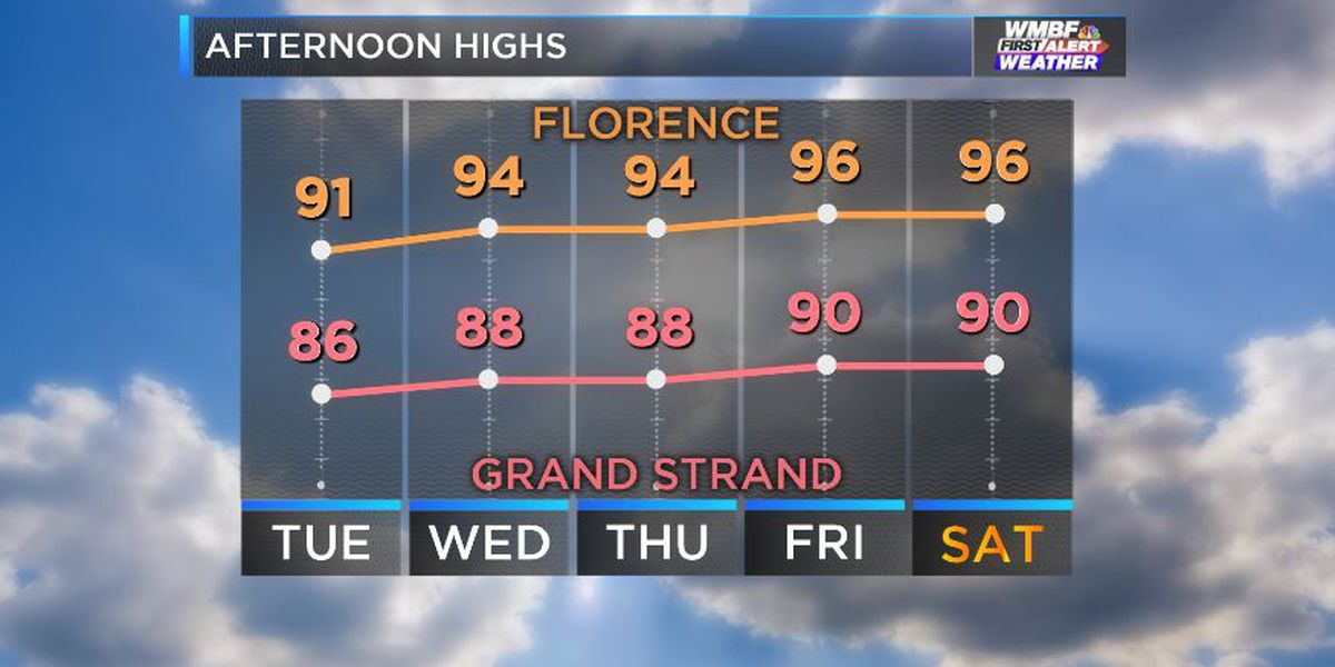 FIRST ALERT: Increasing heat, a few storms this week
