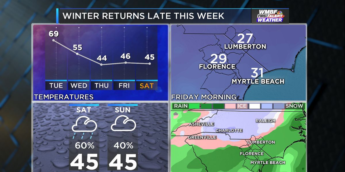 FIRST ALERT: Winter returns later this week