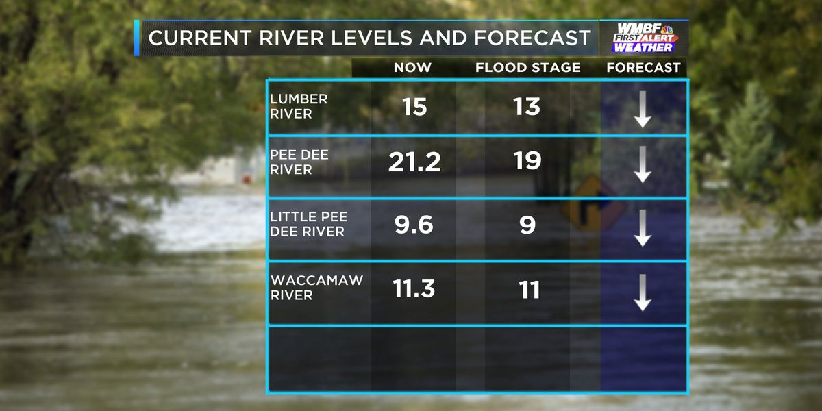 FIRST ALERT: Several rivers remain above flood stage following recent rain