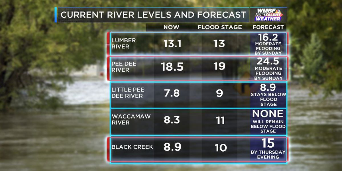 FIRST ALERT: Several rivers above flood stage and rising