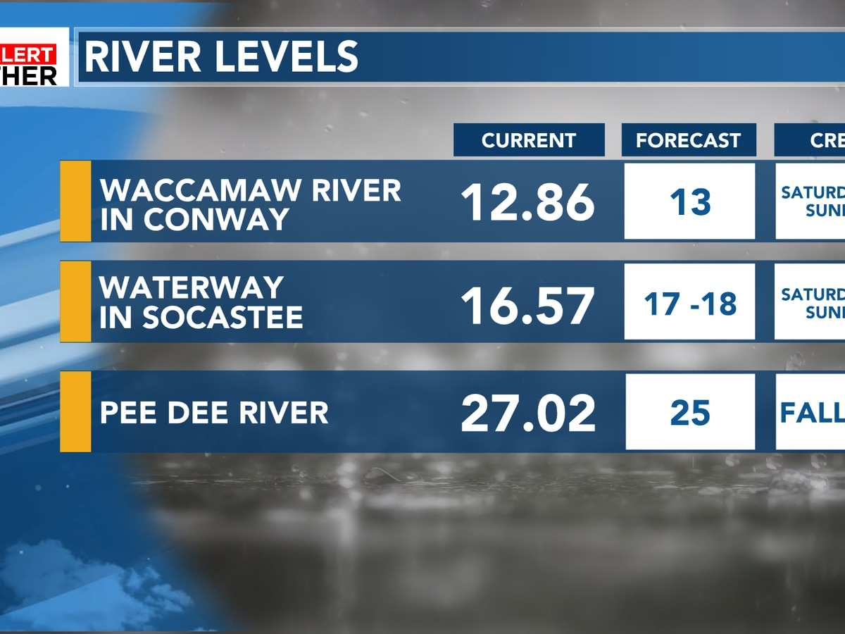 FIRST ALERT: Latest water levels on rivers and waterway