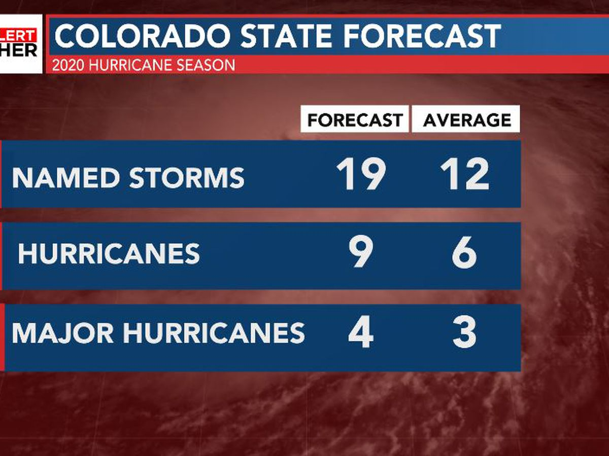 FIRST ALERT: Colorado State forecasters increase hurricane season forecast