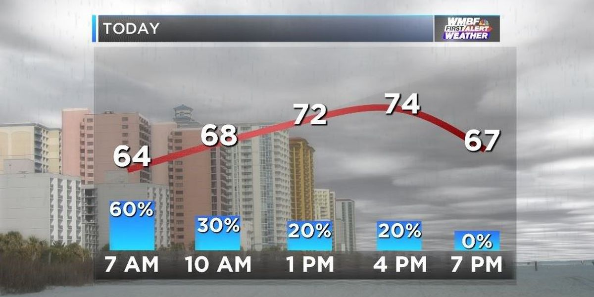FIRST ALERT: Rain ends by mid-morning; sunshine, mild temperatures this afternoon