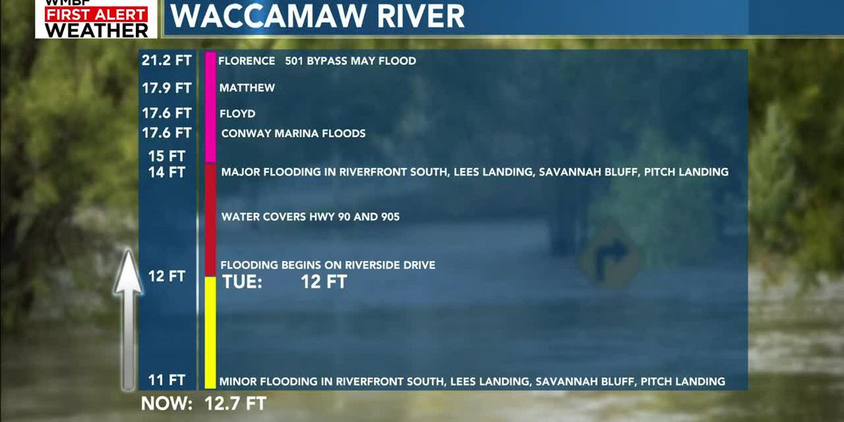 Waccamaw River Flood Warning