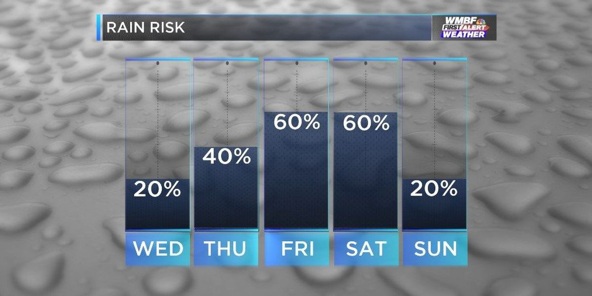 WMBF FIRST ALERT FORECAST: A relatively dry day ahead but lots of rain to come