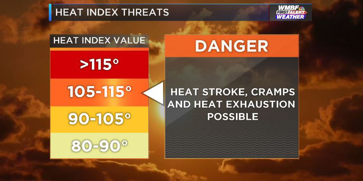 FIRST ALERT: 4th consecutive day of heat advisory Thursday