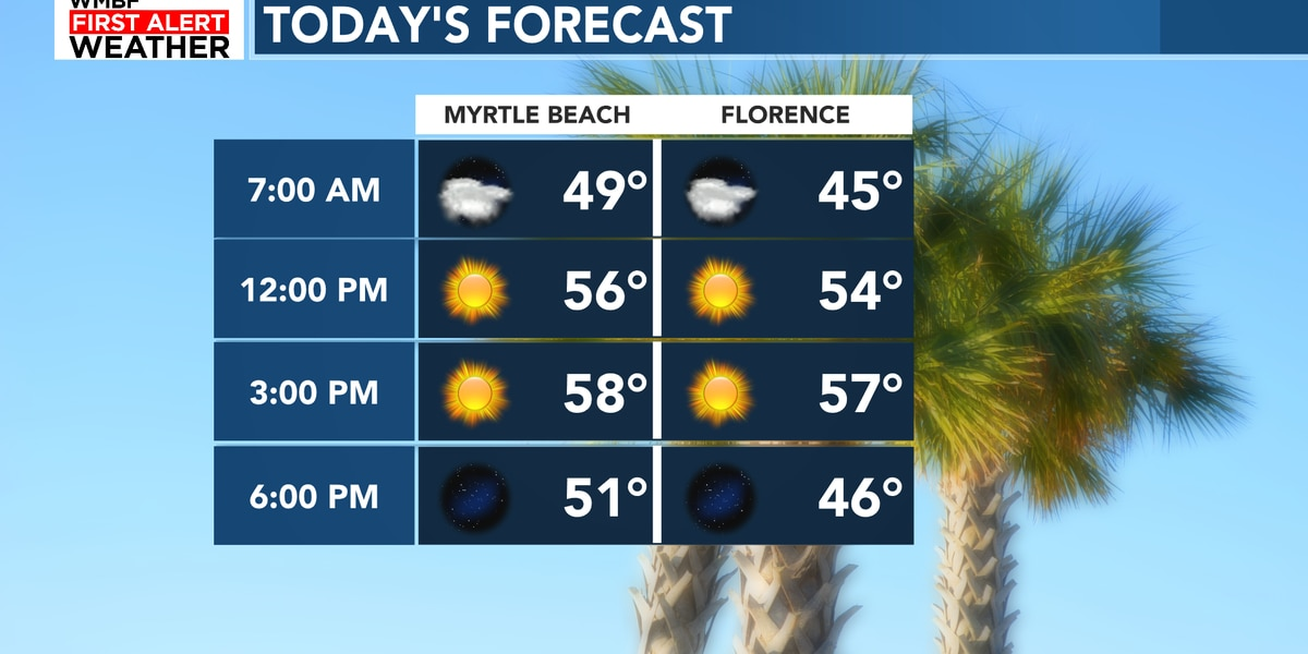 FIRST ALERT: Another comfortable day, changes arrive late week