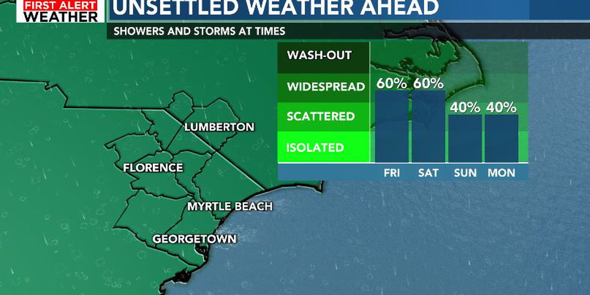 FIRST ALERT: Humid with passing downpours