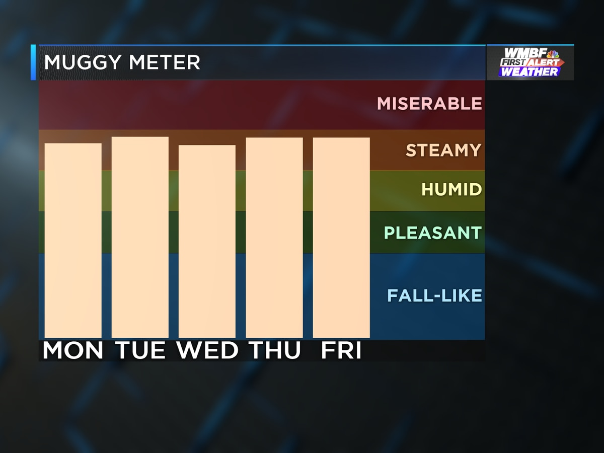 First Alert: Summer heat and humidity continues into new week