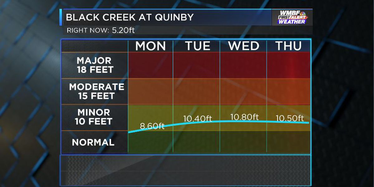 FIRST ALERT: Black Creek to reach flood stage Tuesday
