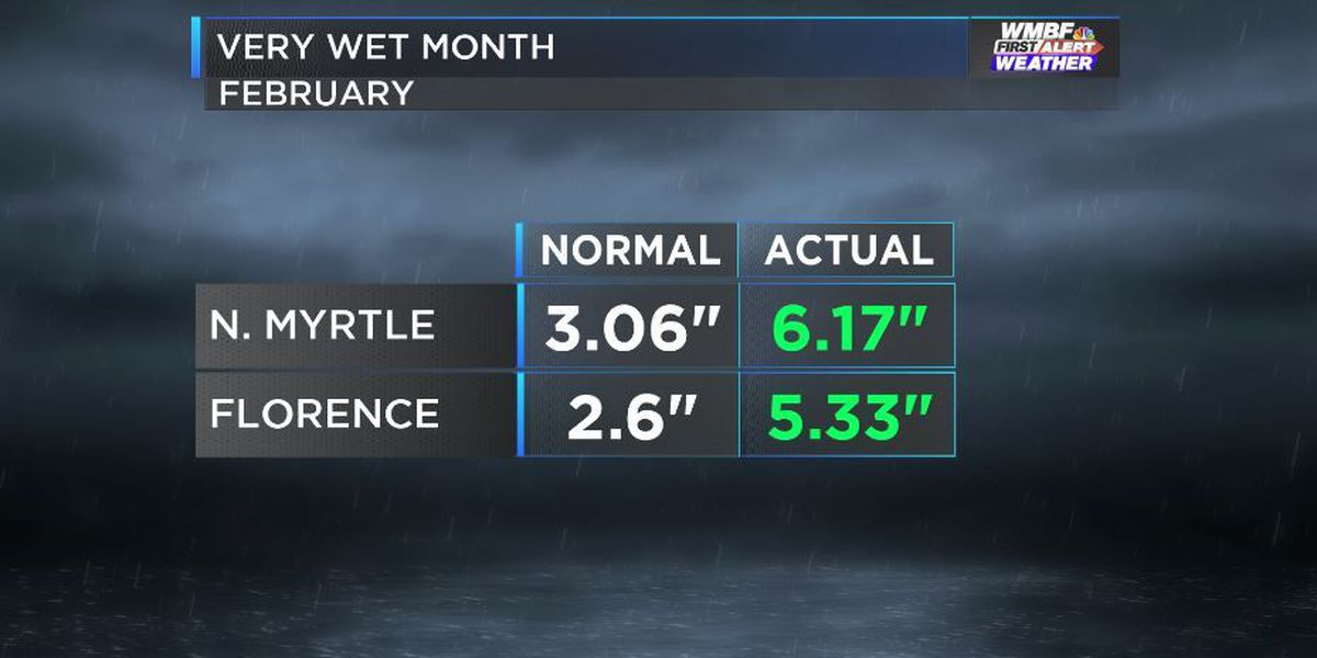 Above average rainfall in February adds to already huge surplus