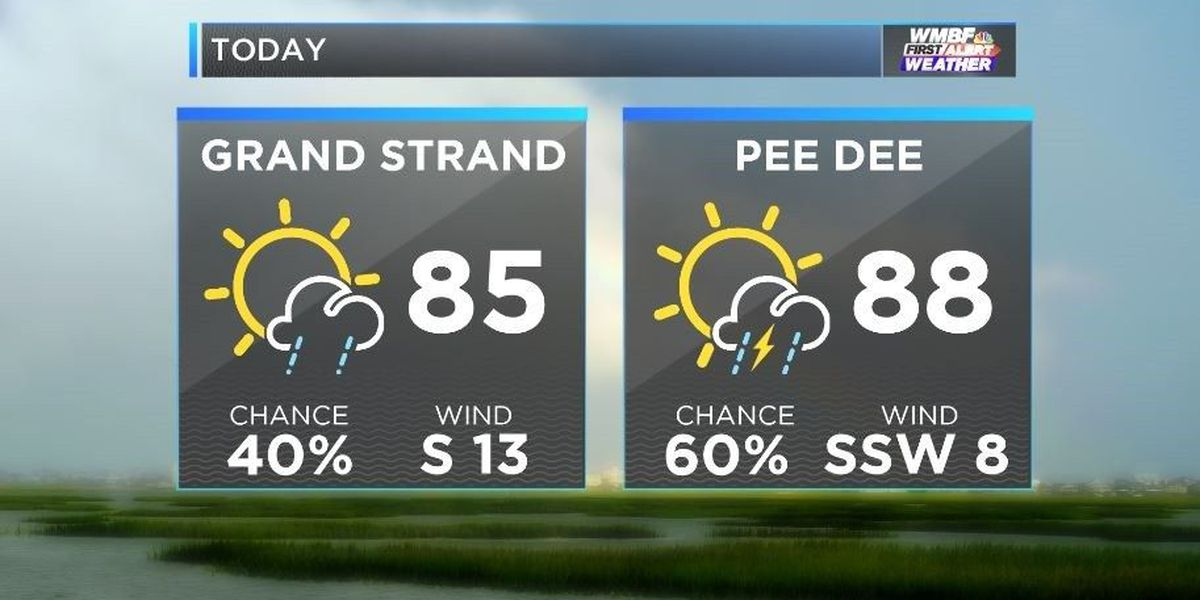 FIRST ALERT: Sun, clouds, downpours and high humidity