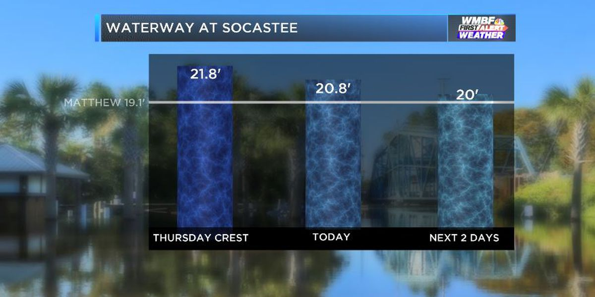 FIRST ALERT: Drier skies will help river levels fall through the week