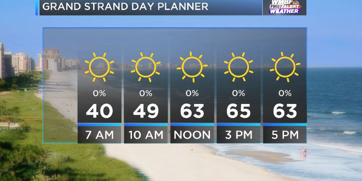 FIRST ALERT: Turning warmer into the weekend