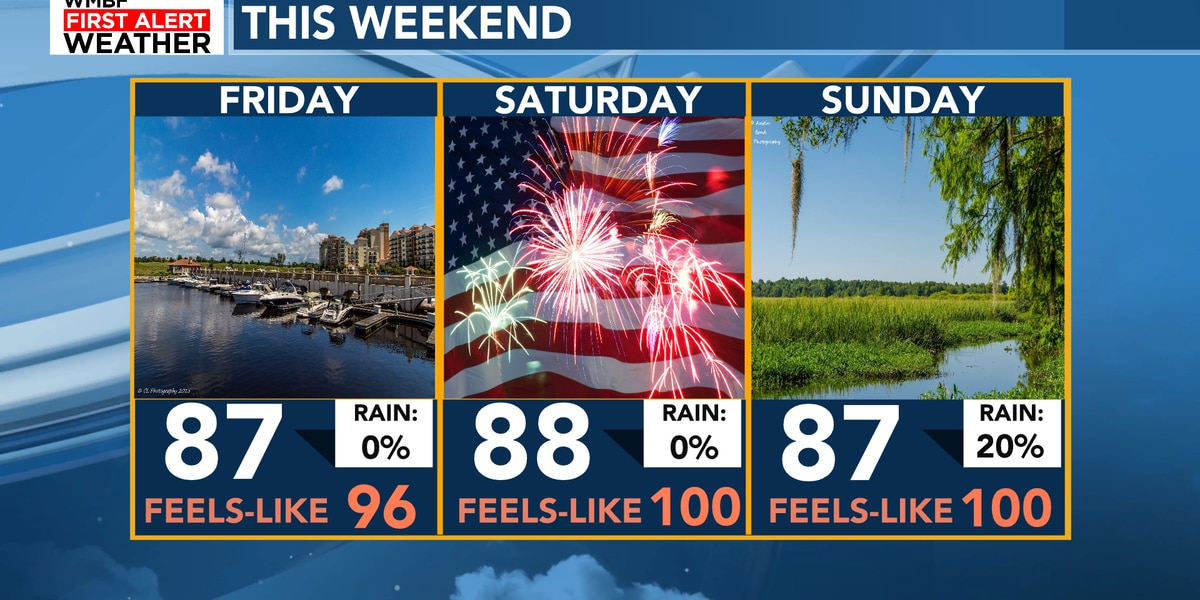 FIRST ALERT: Hot and humid for 4th of July weekend