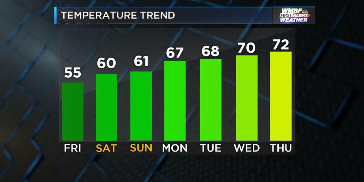 FIRST ALERT: Warming trend kicks into high gear